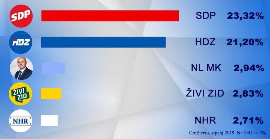 AKO JE ZA VJEROVATI ISTRAŽIVANJU CRO ELECTO: Rejting SDP-a po prvi puta viši od HDZ-ovog!